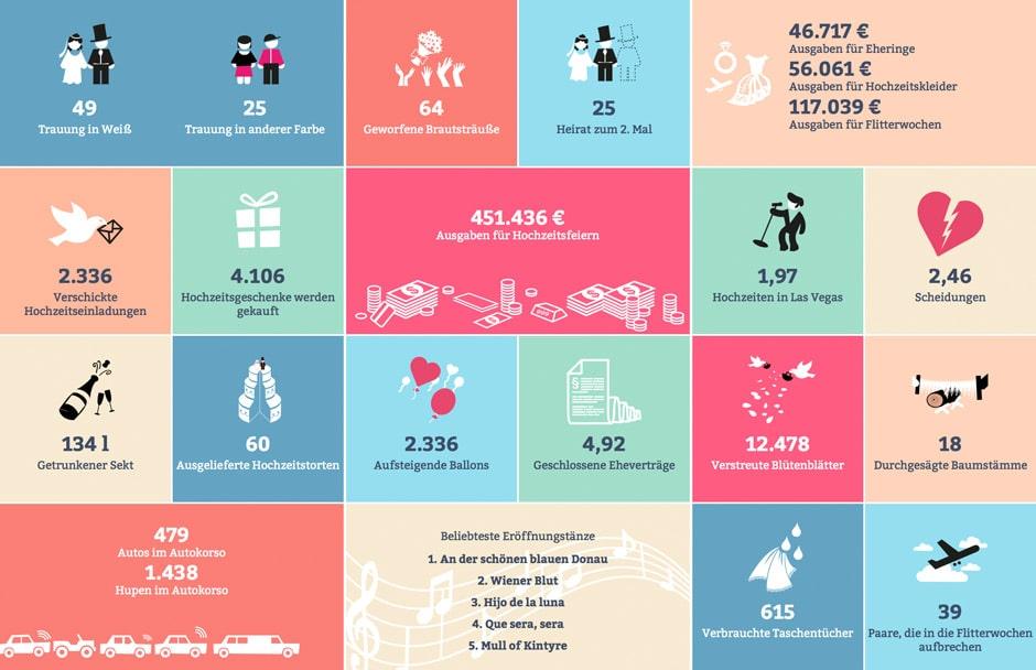 Echtzeit Statistik für Hochzeiten in Europa